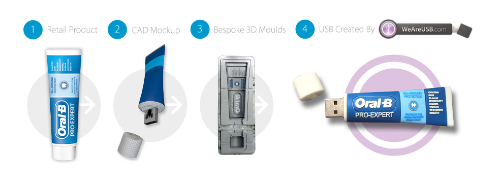 How to make a custom shape USB